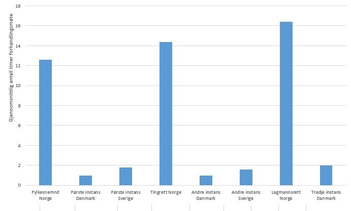 Antall timer i forhandlingsmøter i barnevernssaker, sammenligning mellom nordiske land i 2018. (Kilde: NOU 2020:5)